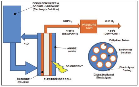 схема генератора водорода